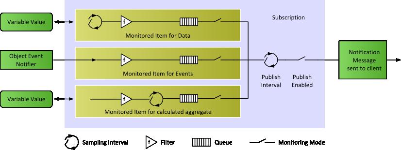 ANSI C Based OPC UA Client/Server SDK: Oversampling Example