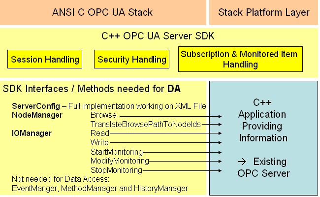UA Server SDK C++ Bundle: Tutorial Server COM OPC DA Migration
