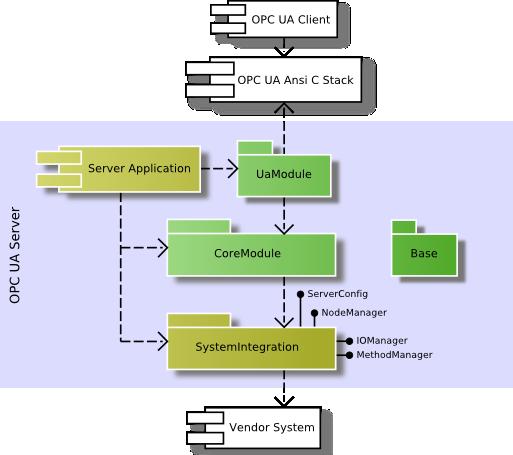 UA Server SDK C++ Bundle: Server SDK Introduction