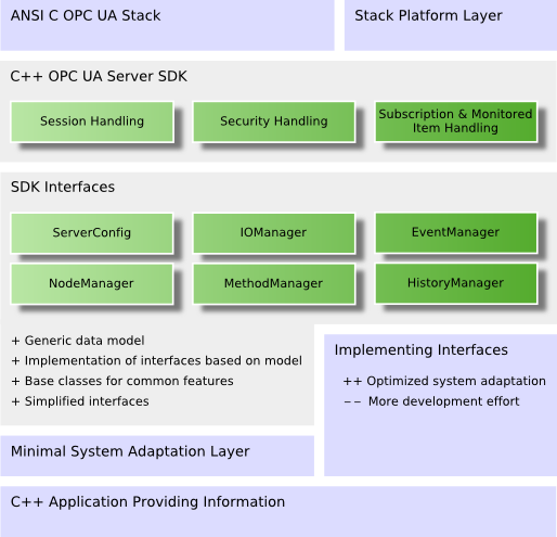 UA Server SDK C++ Bundle: Starting Points for Users of the SDK