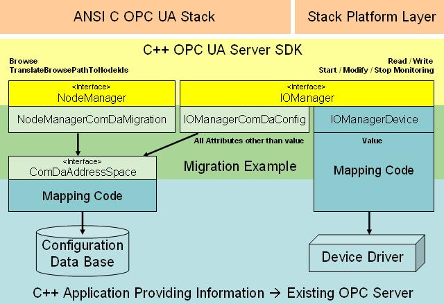 C++ Based OPC UA Client/Server SDK: Tutorial Server COM OPC DA Migration