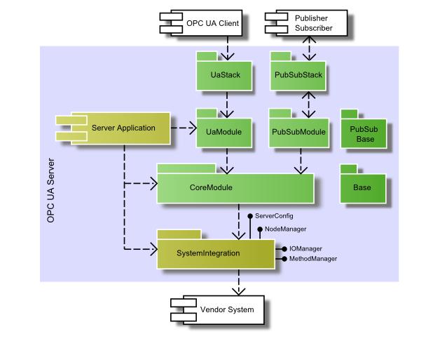 C++ Based OPC UA Client/Server/PubSub SDK: Server SDK Introduction