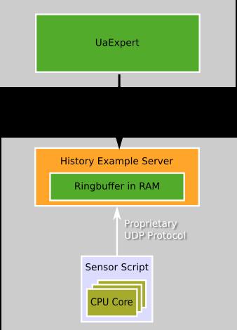 High Performance OPC UA Server SDK: History Example Server
